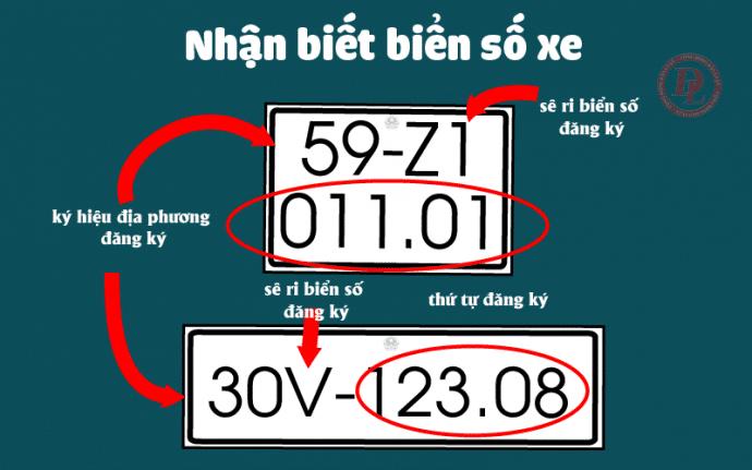 Biển số xe các tỉnh thành Việt Nam