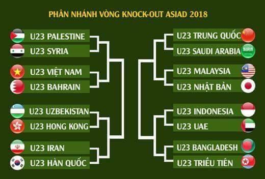 Lịch thi đấu bóng đá nam của đội U23 Việt Nam tại ASIAD 2018