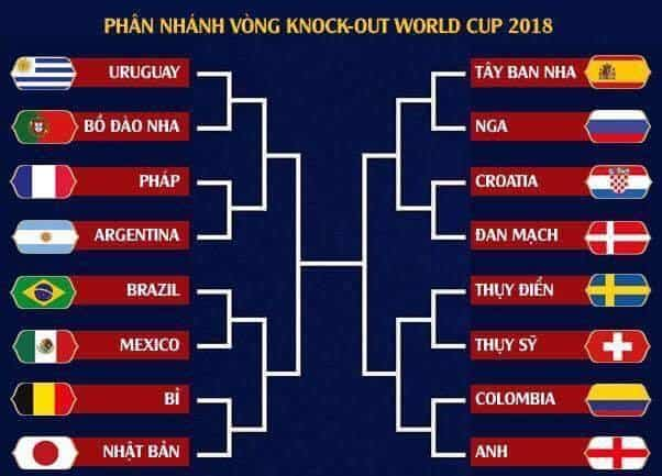 Lich thi dau world cup 2018 vong Knock-out