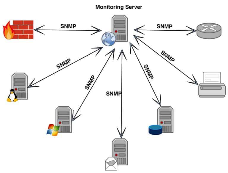 [Network] Giao thức SNMP – Simple Network Management Protocol