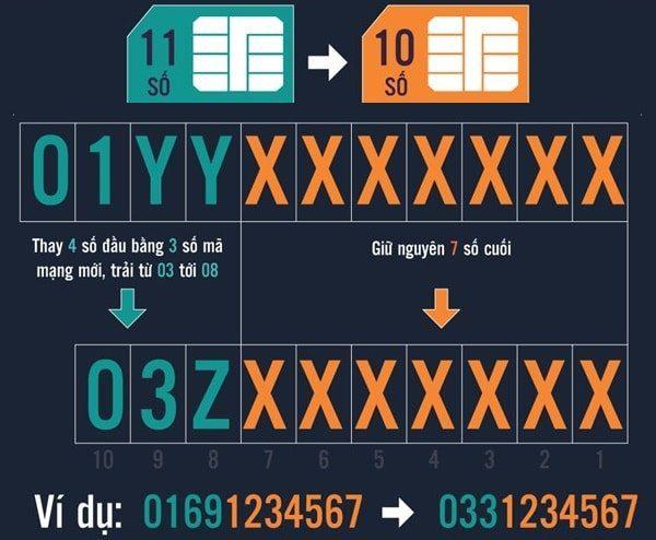 Hướng dẫn chuyển đầu số 11 số sang 10 số trong danh bạ cho tất cả nhà mạng
