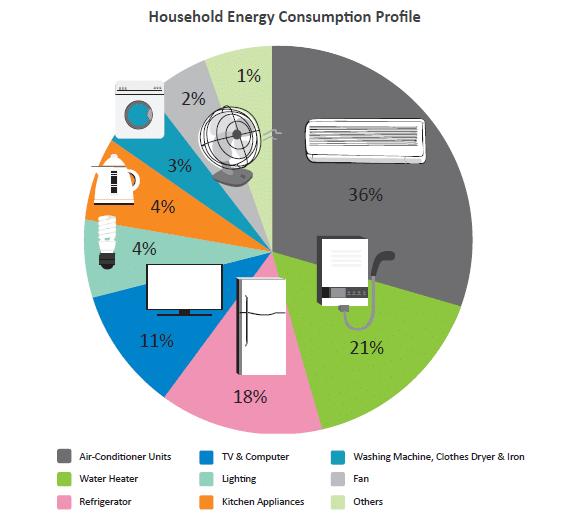 Công suất của các thiết bị điện gia dụng trong nhà