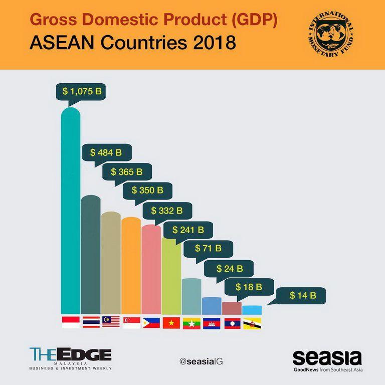 """GDP các nước Đông Nam Á năm 2018, Việt Nam """"tăng hạng"""""""