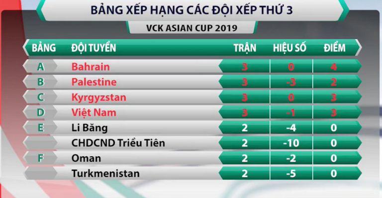 Cơ hội nào vào vòng trong cho đội tuyển Việt Nam tại AFC Cup 2019?