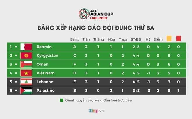 Đội tuyển Việt Nam lọt qua khe cửa hẹp nhờ 1 chiếc thẻ vàng