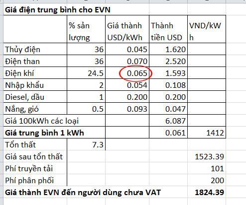 Giá điện sinh hoạt Việt Nam