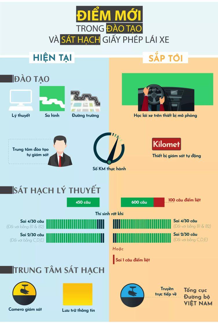 Thong Tin Hoc Thi Bang Lai Xe 2020