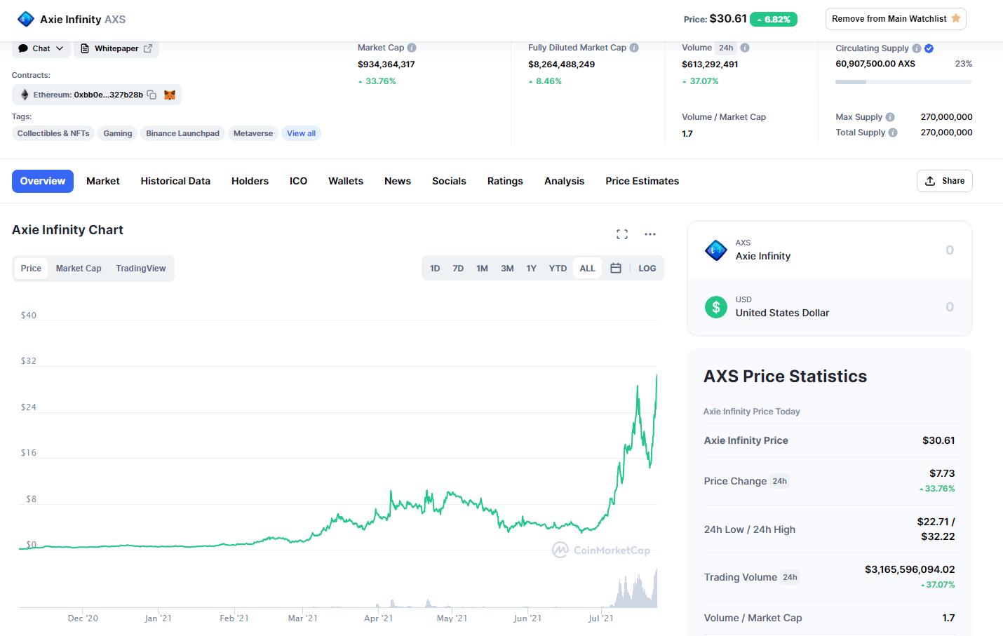 AXS axie infinity - đầu tư cryptocurrency