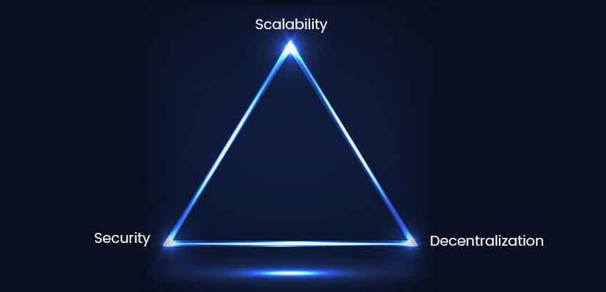 Blockchain Trilemma - Ethereum 2.0