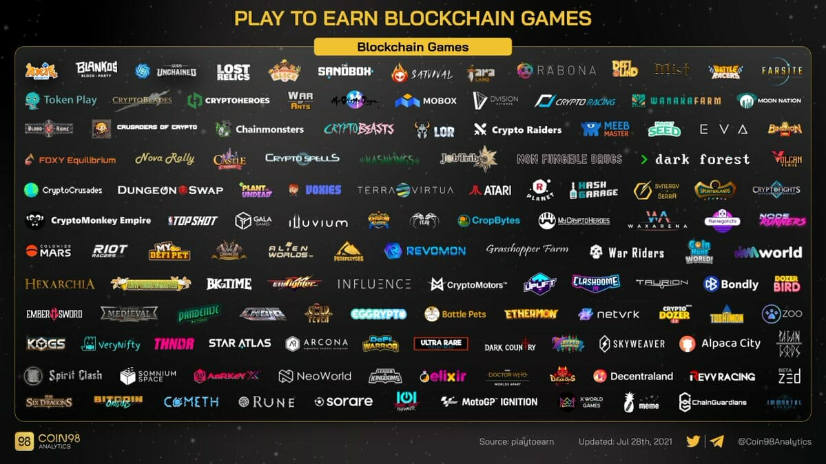 Play To Earn game list
